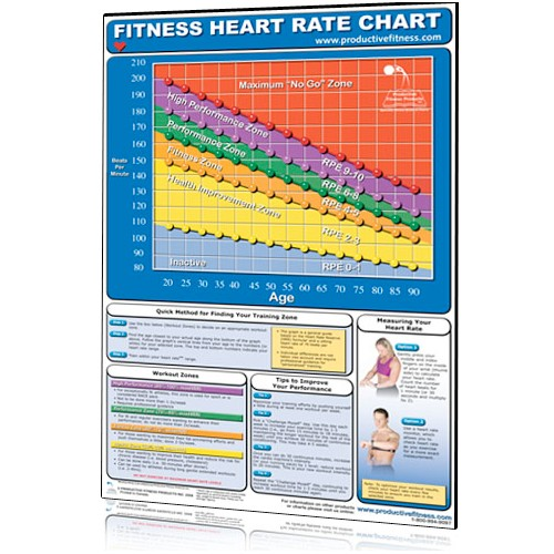 Heart Rate Chart (Poster)